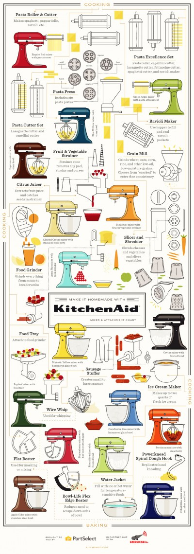 KitchenAid infographic